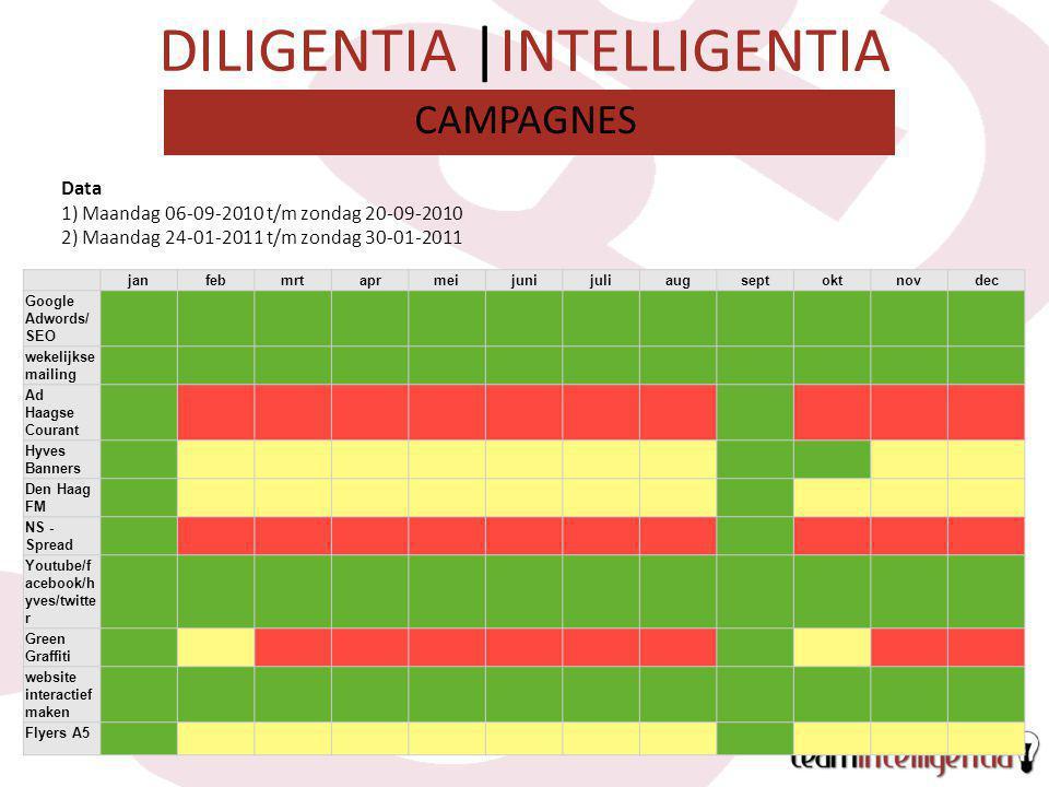 DILIGENTIA |INTELLIGENTIA CAMPAGNES Data 1) Maandag 06-09-2010 t/m zondag 20-09-2010 2) Maandag 24-01-2011 t/m zondag 30-01-2011 janfebmrtaprmeijuniju