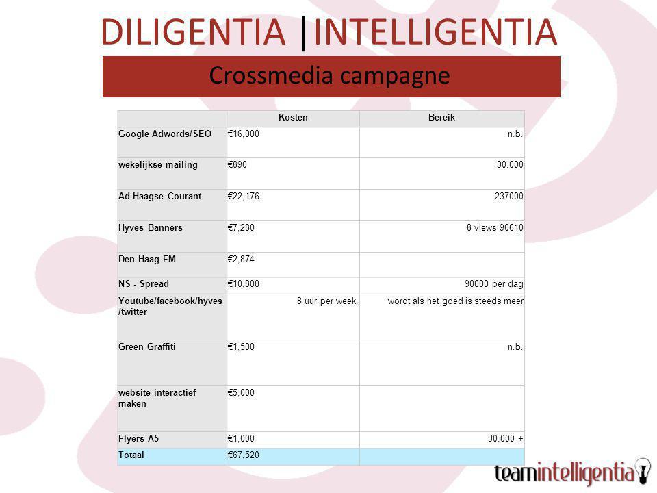 DILIGENTIA |INTELLIGENTIA Crossmedia campagne KostenBereik Google Adwords/SEO€16,000n.b.