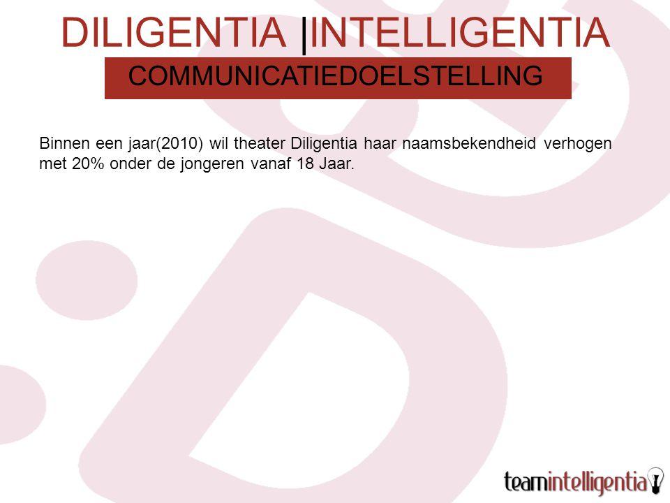 DILIGENTIA |INTELLIGENTIA Binnen een jaar(2010) wil theater Diligentia haar naamsbekendheid verhogen met 20% onder de jongeren vanaf 18 Jaar.