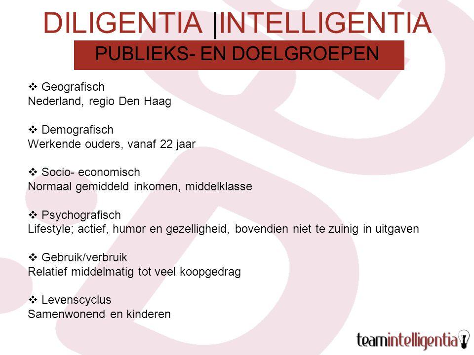 DILIGENTIA |INTELLIGENTIA  Geografisch Nederland, regio Den Haag  Demografisch Werkende ouders, vanaf 22 jaar  Socio- economisch Normaal gemiddeld inkomen, middelklasse  Psychografisch Lifestyle; actief, humor en gezelligheid, bovendien niet te zuinig in uitgaven  Gebruik/verbruik Relatief middelmatig tot veel koopgedrag  Levenscyclus Samenwonend en kinderen PUBLIEKS- EN DOELGROEPEN