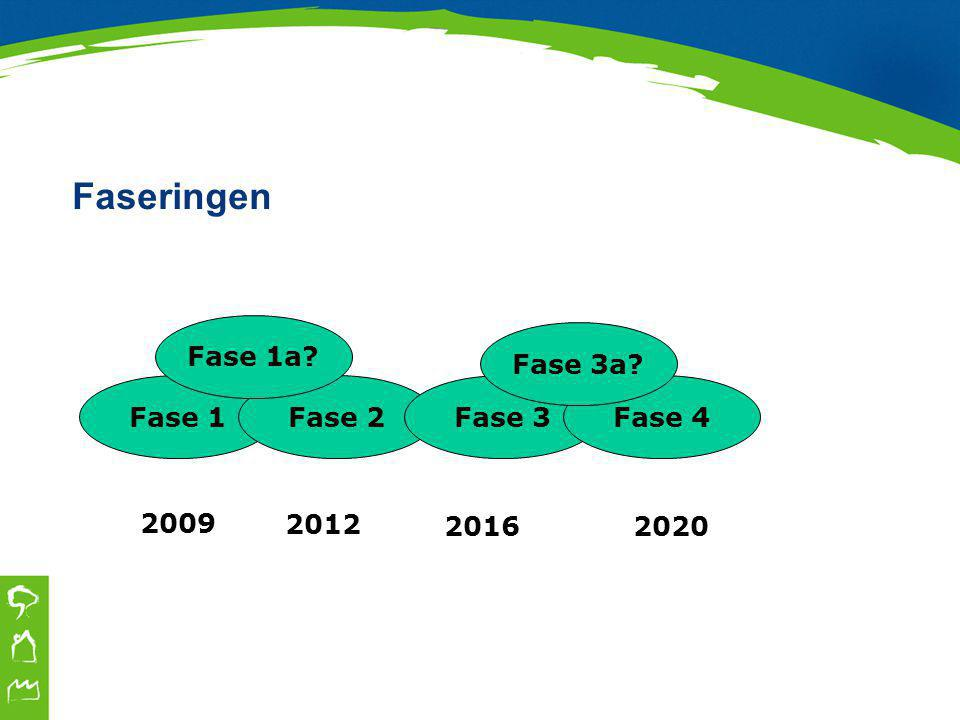 Faseringen Fase 1Fase 2Fase 3Fase 4 2009 2012 20202016 Fase 1a Fase 3a