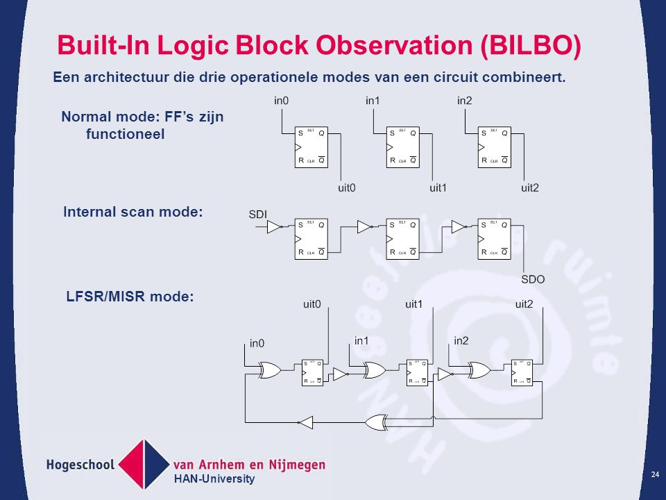 HAN-University 24 Built-In Logic Block Observation (BILBO) Een architectuur die drie operationele modes van een circuit combineert.