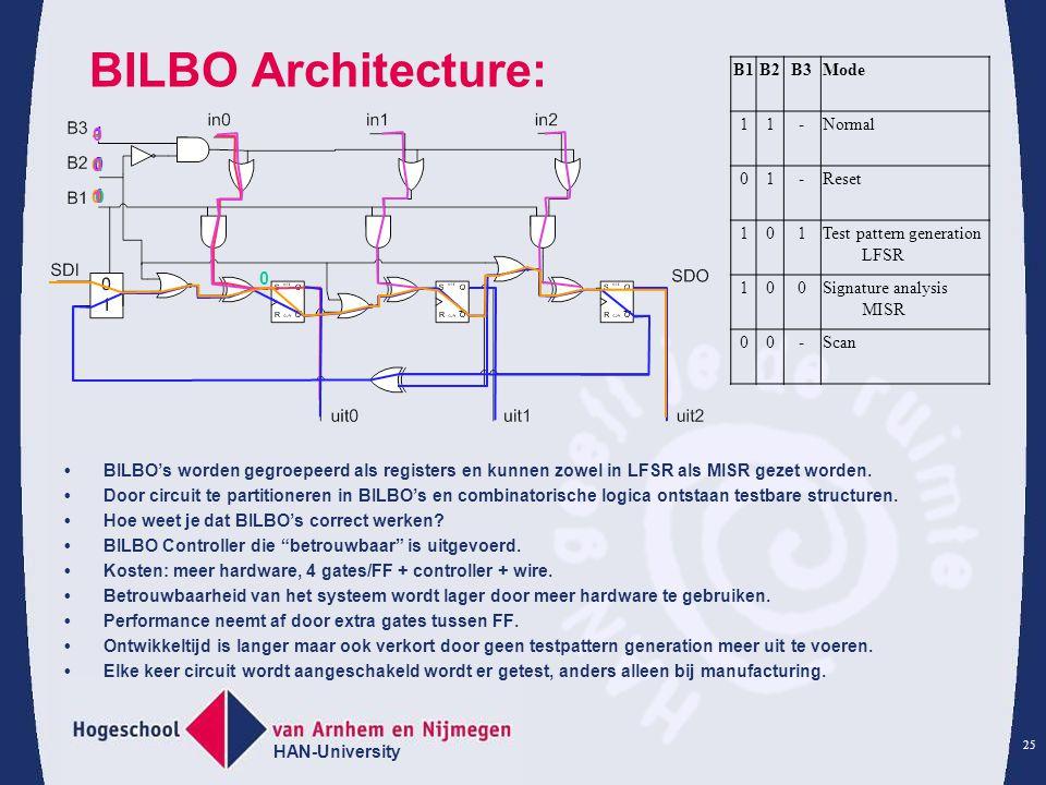 HAN-University 25 101101 -11-11 -10-10 -00-00 001001 BILBO Architecture: BILBO's worden gegroepeerd als registers en kunnen zowel in LFSR als MISR gez