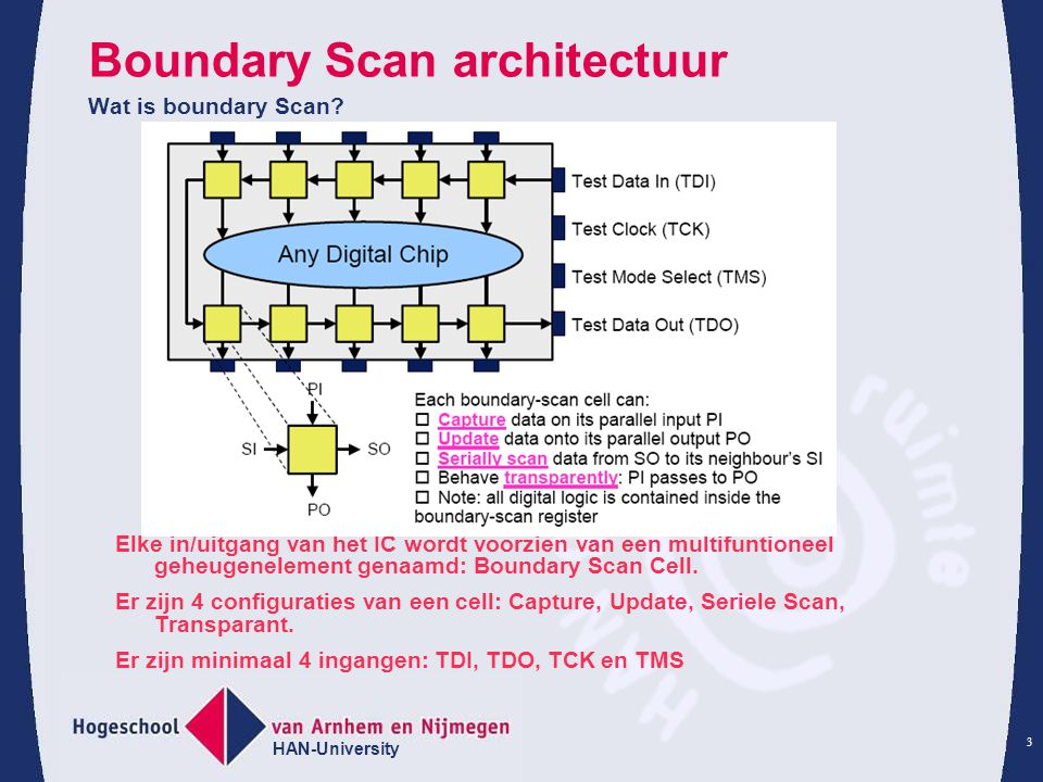 HAN-University 3 Boundary Scan architectuur Wat is boundary Scan? Elke in/uitgang van het IC wordt voorzien van een multifuntioneel geheugenelement ge