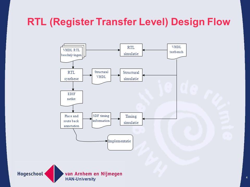 HAN-University 5 Basisconcept VHDL Entity en Architectuur Een design unit van een digitaal systeem bestaat uit een: 1) Entity: Geeft de in- en uitgangs relatie van het systeem met zijn omgeving.