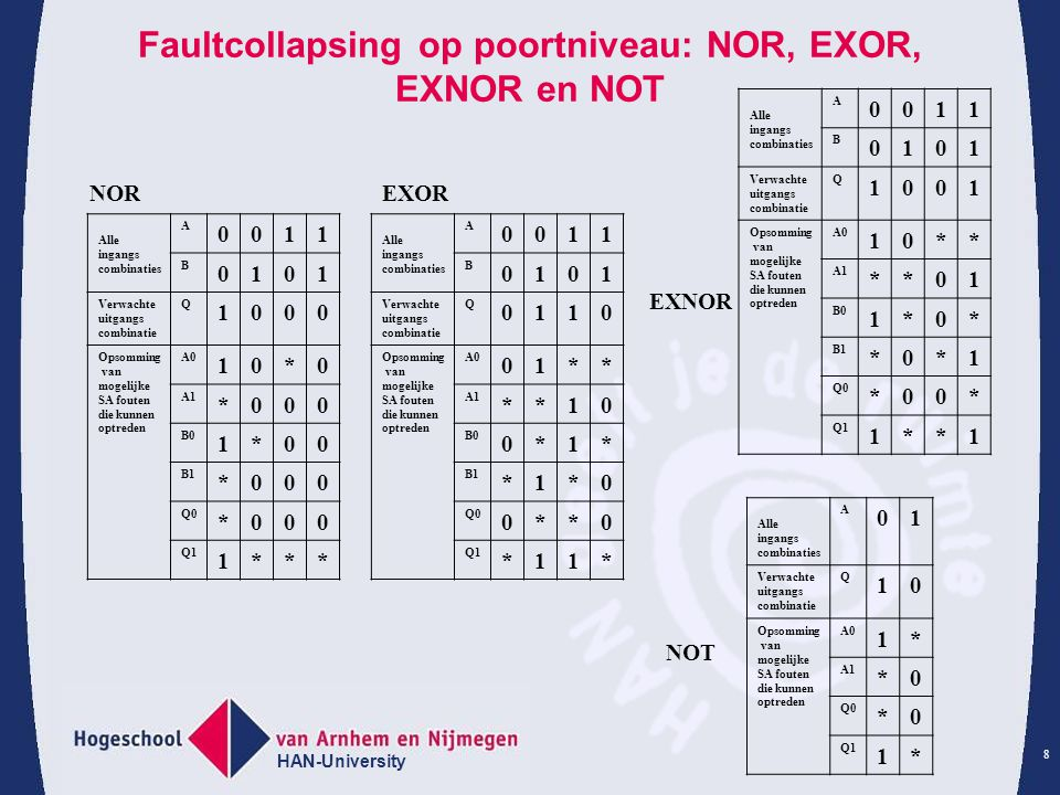 HAN-University 8 Faultcollapsing op poortniveau: NOR, EXOR, EXNOR en NOT NOR Alle ingangs combinaties A 0011 B 0101 Verwachte uitgangs combinatie Q 10