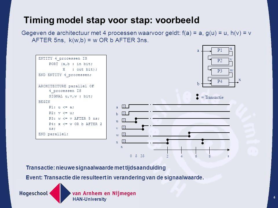 HAN-University 6 Timing model stap voor stap: voorbeeld Gegeven de architectuur met 4 processen waarvoor geldt: f(a) = a, g(u) = u, h(v) = v AFTER 5ns