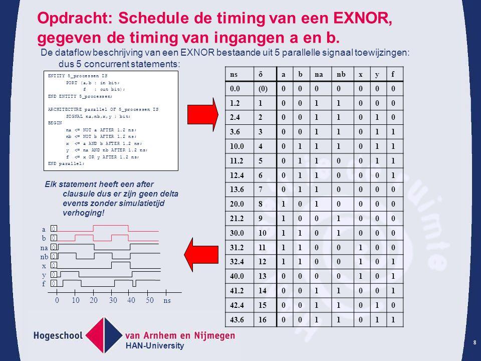 HAN-University 8 Opdracht: Schedule de timing van een EXNOR, gegeven de timing van ingangen a en b. De dataflow beschrijving van een EXNOR bestaande u