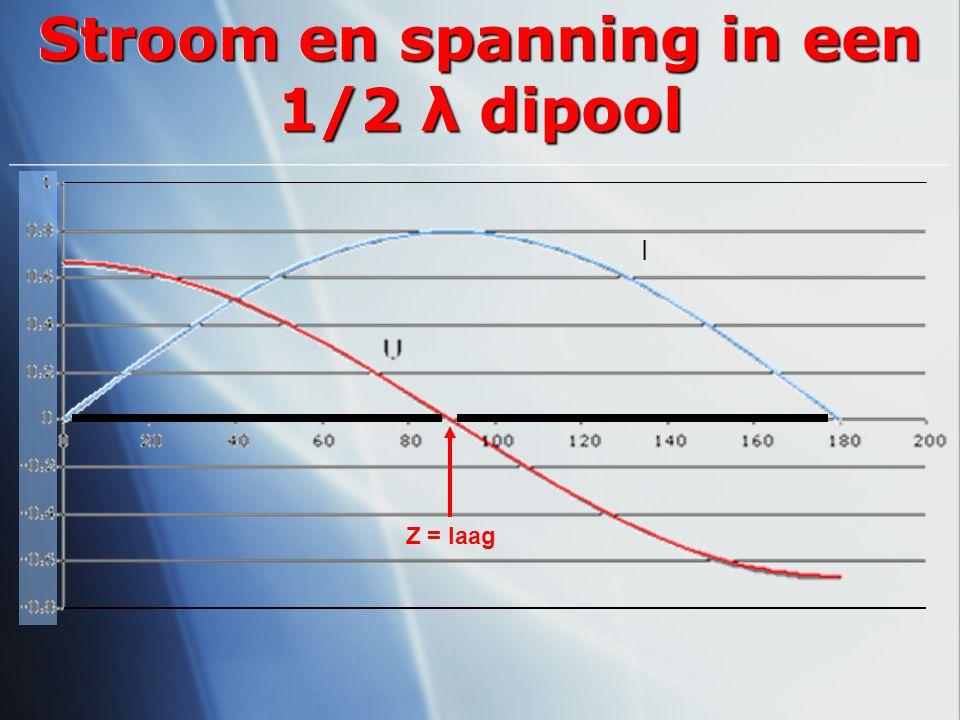 Stroom en spanning in een 1/2 λ dipool I Z = laag