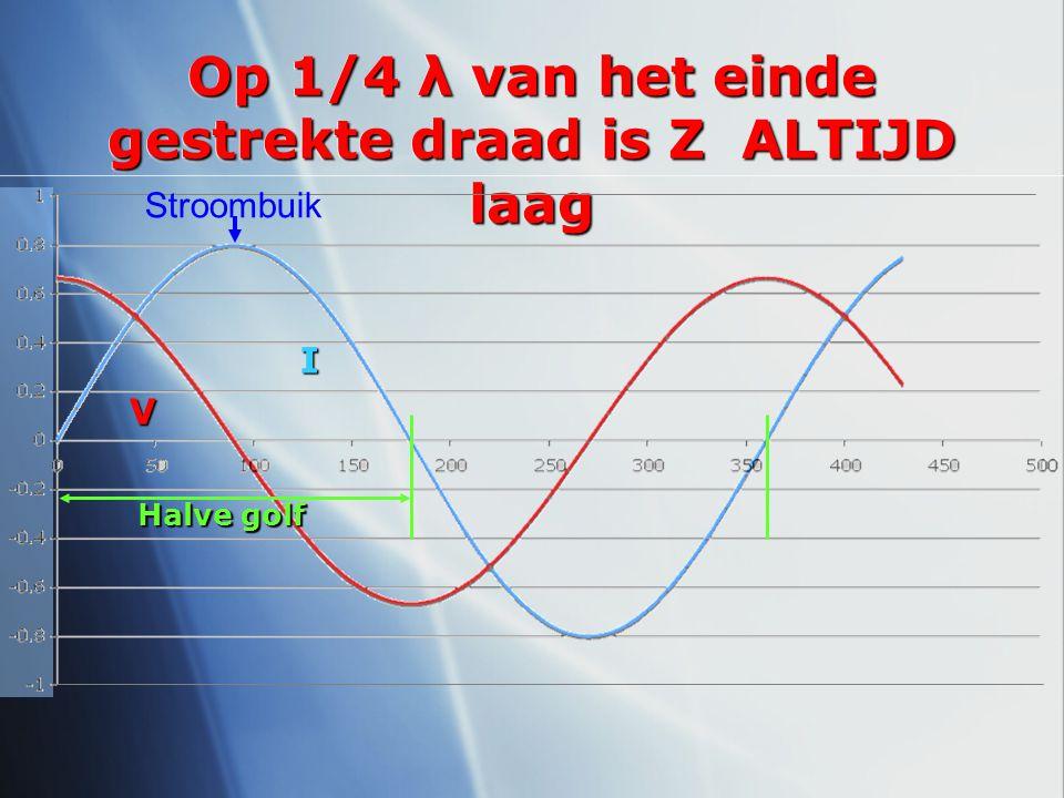 Op 1/4 λ van het einde gestrekte draad is Z ALTIJD laag I V Stroombuik Halve golf