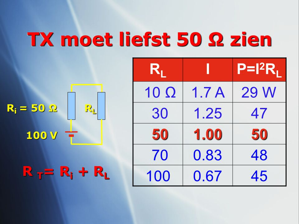 TX moet liefst 50 Ω zien R i = 50 Ω RLRLRLRL 100 V R T = R i + R L RLRL IP=I 2 R L 10 Ω1.7 A29 W 301.2547 50 501.0050 700.8348 1000.6745