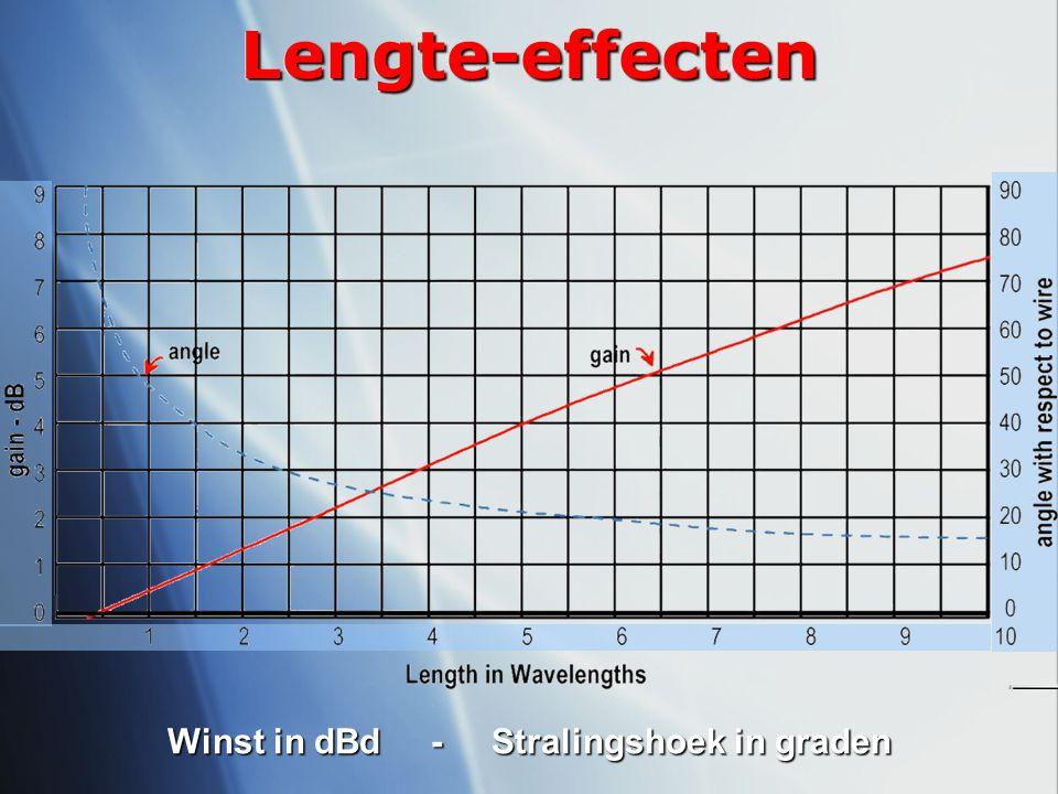 Winst in dBd - Stralingshoek in graden Lengte-effectenLengte-effecten