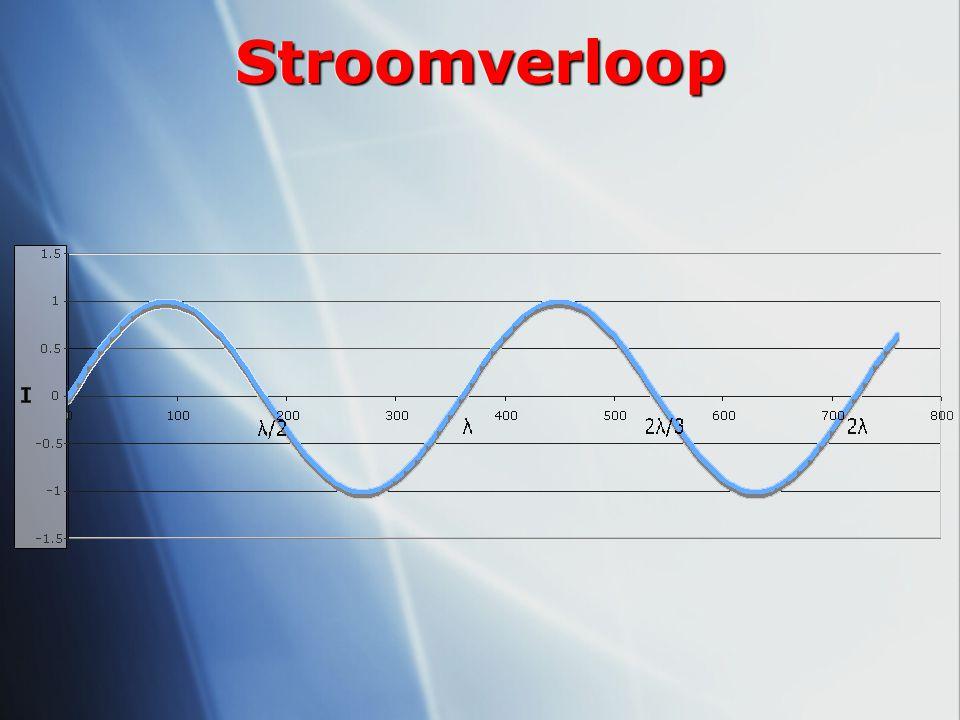 Fysische ≠ elektrische lengte Snelheid golven in geleider kleiner dan in lucht  verkortingsfactor (0.95 voor draad) Dunne draad lijkt langer (verkortingsfactor <0.95) Eind effecten doen de draad elektrisch langer lijken (verkortingsfactor <0.95) Snelheid golven in geleider kleiner dan in lucht  verkortingsfactor (0.95 voor draad) Dunne draad lijkt langer (verkortingsfactor <0.95) Eind effecten doen de draad elektrisch langer lijken (verkortingsfactor <0.95)