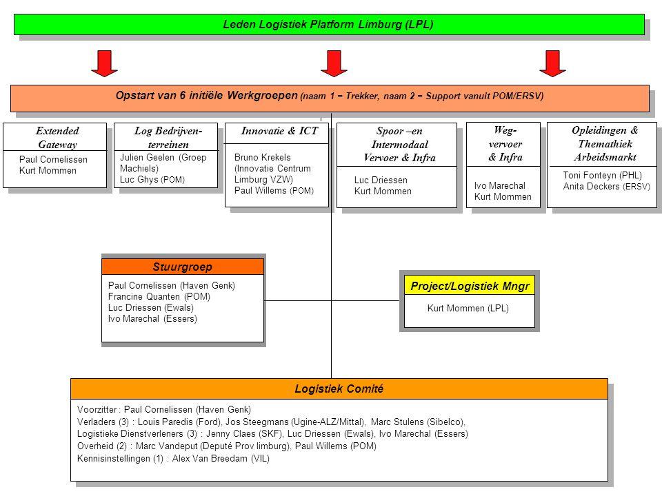 Opstart van 6 initiële Werkgroepen (naam 1 = Trekker, naam 2 = Support vanuit POM/ERSV) Extended Gateway Paul Cornelissen Kurt Mommen Log Bedrijven- t