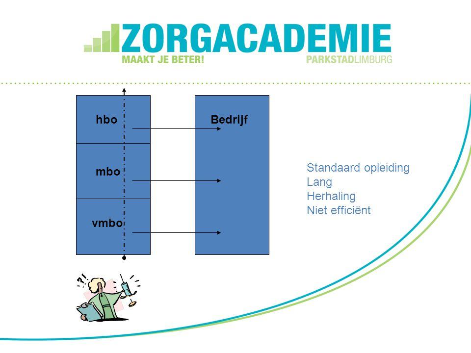 Bedrijfhbo mbo vmbo Standaard opleiding Lang Herhaling Niet efficiënt