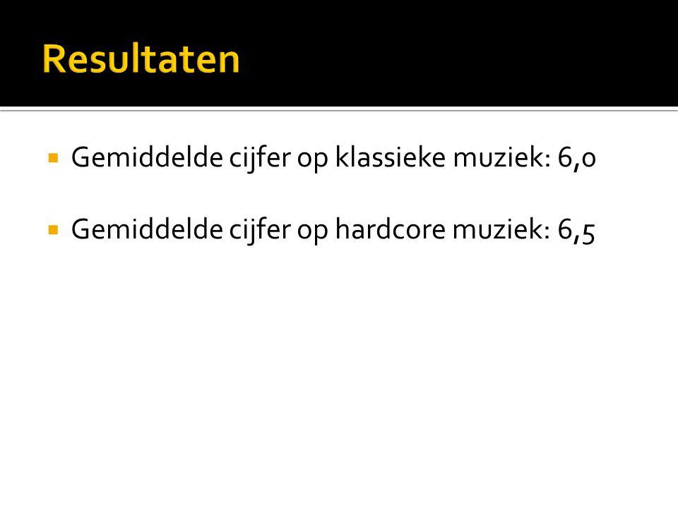  Gemiddelde cijfer op klassieke muziek: 6,0  Gemiddelde cijfer op hardcore muziek: 6,5