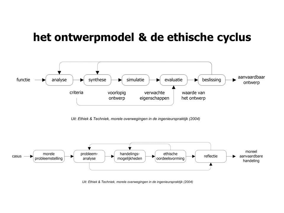 het ontwerpmodel & de ethische cyclus