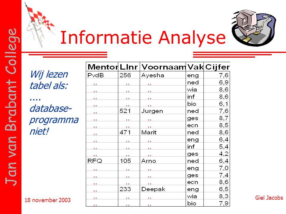 18 november 2003 Giel Jacobs Jan van Brabant College Informatie Analyse Wij lezen tabel als:.... database- programma niet!