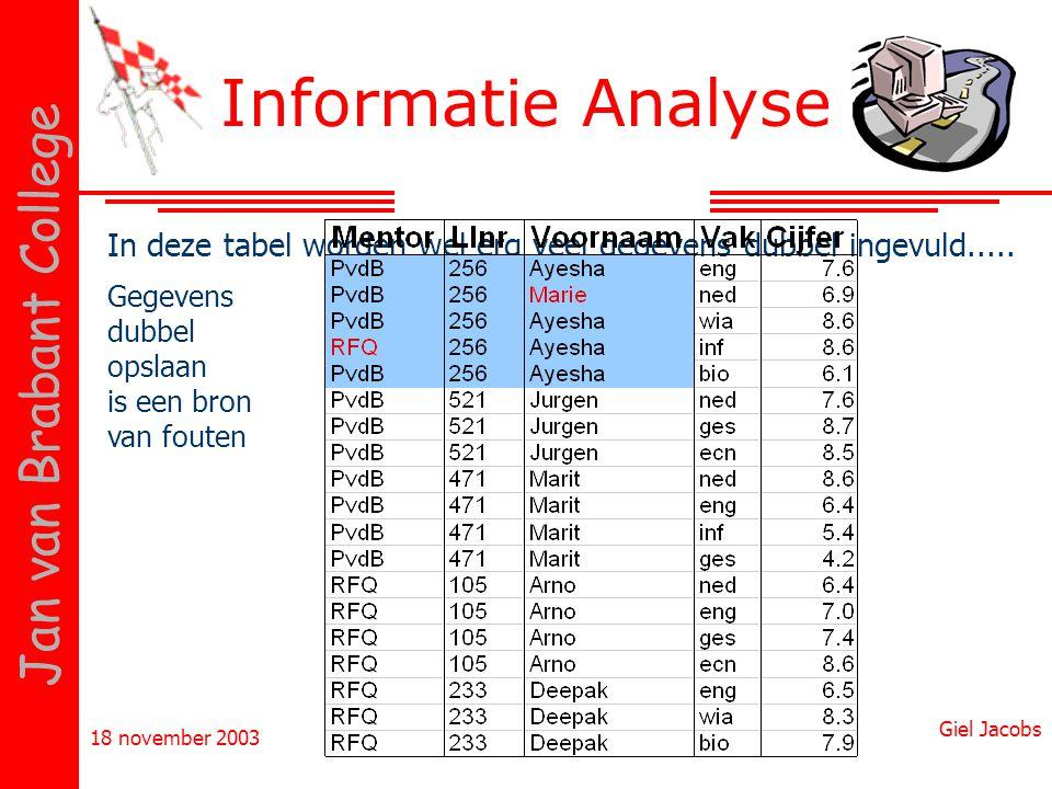 18 november 2003 Giel Jacobs Jan van Brabant College Informatie Analyse In deze tabel worden wel erg veel gegevens dubbel ingevuld..... Gegevens dubbe