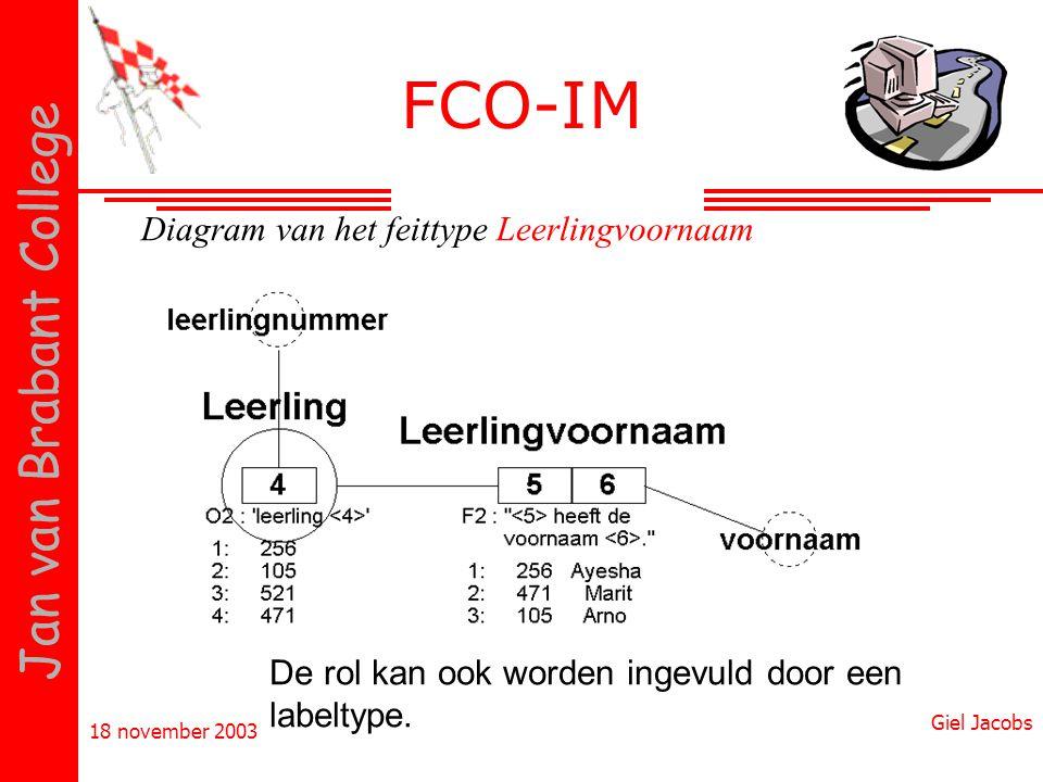 18 november 2003 Giel Jacobs Jan van Brabant College Diagram van het feittype Leerlingvoornaam De rol kan ook worden ingevuld door een labeltype. FCO-