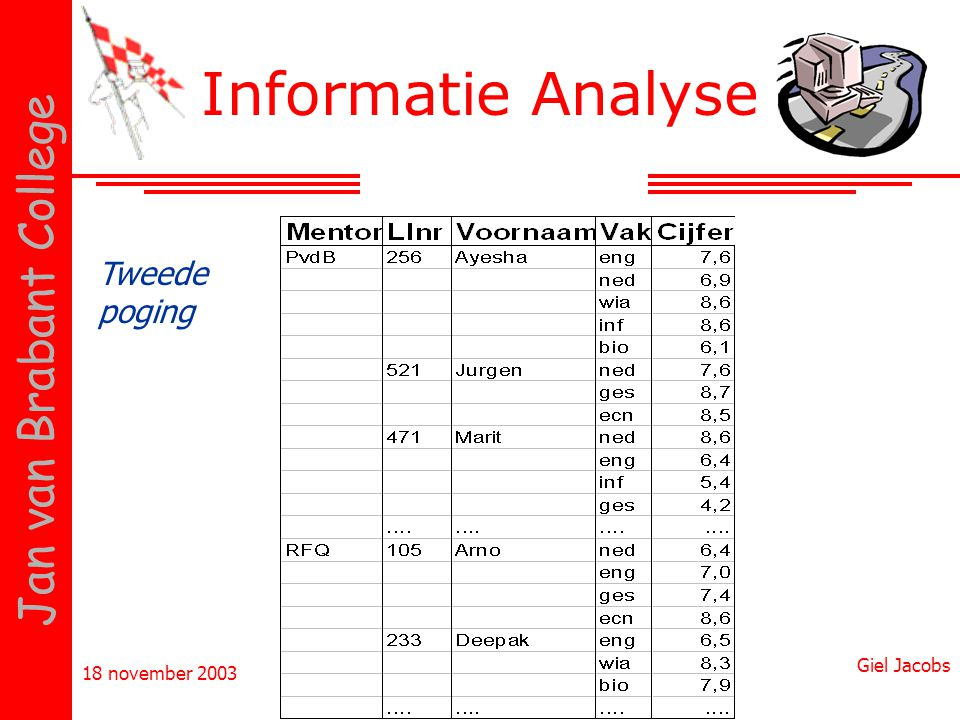 18 november 2003 Giel Jacobs Jan van Brabant College Informatie Analyse Kun je Access goed laten zoeken in deze tabel.