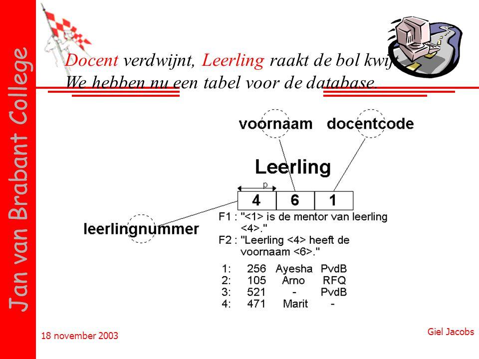18 november 2003 Giel Jacobs Jan van Brabant College Docent verdwijnt, Leerling raakt de bol kwijt. We hebben nu een tabel voor de database.