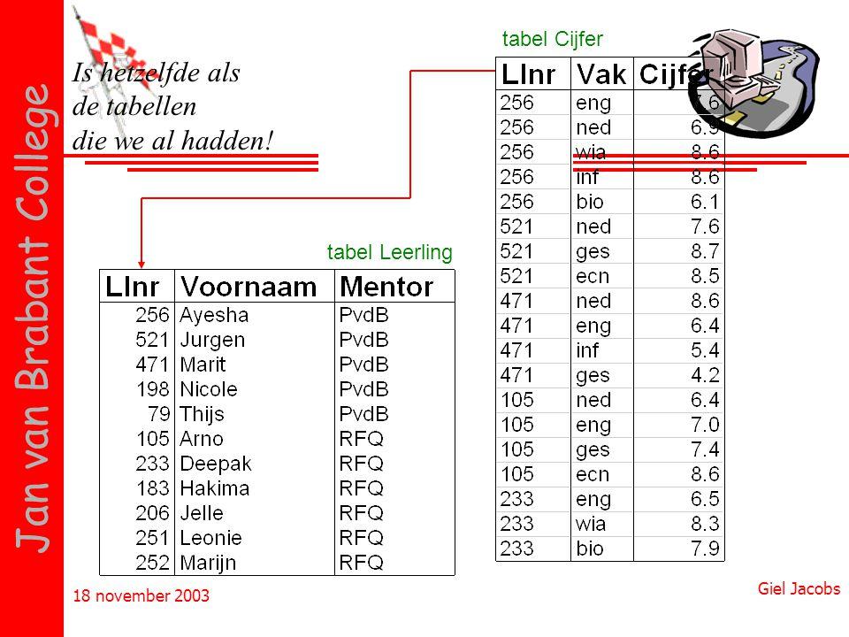 18 november 2003 Giel Jacobs Jan van Brabant College Is hetzelfde als de tabellen die we al hadden! tabel Cijfer tabel Leerling