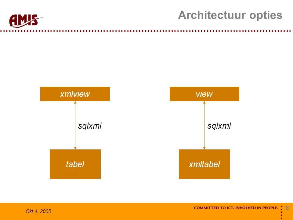 8 Okt 4, 2005 Architectuur opties tabel xmlview sqlxml xmltabel view sqlxml