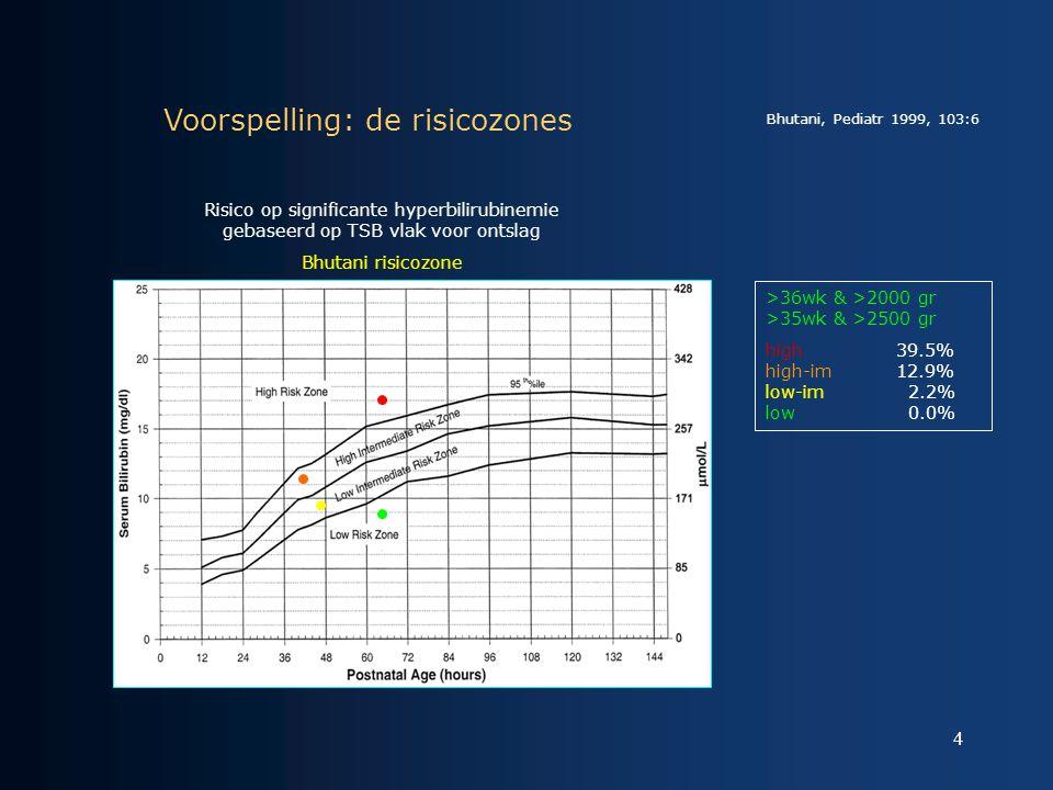 4 Risico op significante hyperbilirubinemie gebaseerd op TSB vlak voor ontslag Bhutani risicozone Voorspelling: de risicozones >36wk & >2000 gr >35wk