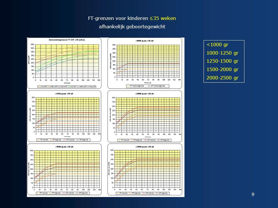 9 FT-grenzen voor kinderen ≤35 weken afhankelijk geboortegewicht <1000 gr 1000-1250 gr 1250-1500 gr 1500-2000 gr 2000-2500 gr