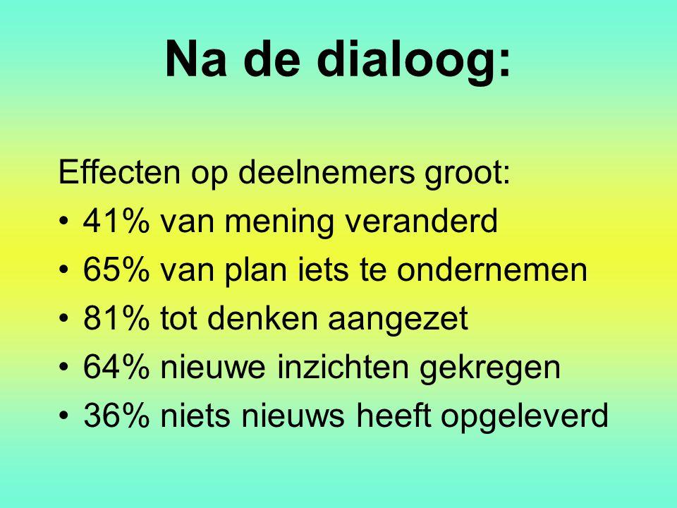 Na de dialoog: Effecten op deelnemers groot: 41% van mening veranderd 65% van plan iets te ondernemen 81% tot denken aangezet 64% nieuwe inzichten gek