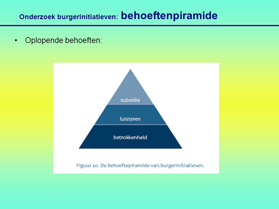 Onderzoek burgerinitiatieven: behoeftenpiramide Oplopende behoeften: