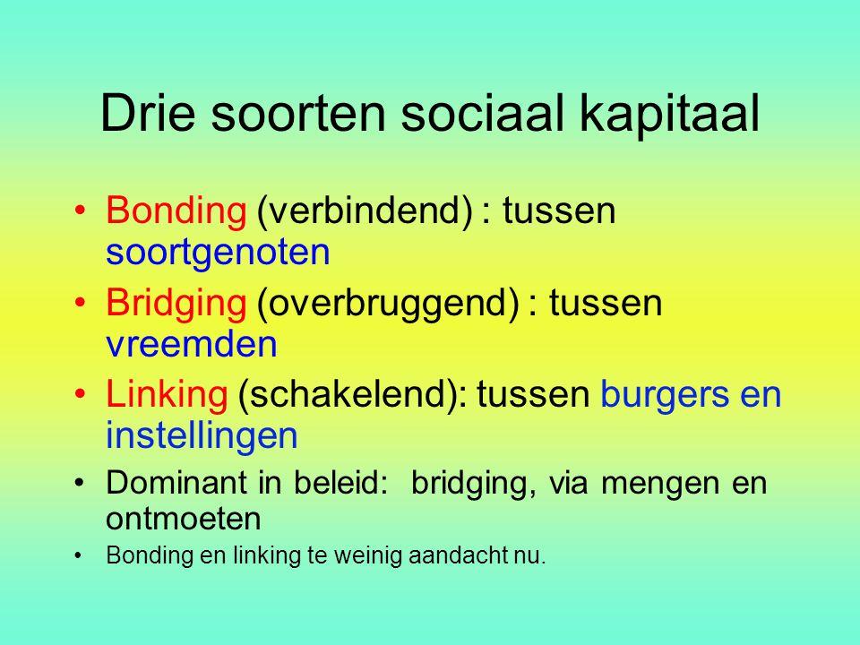 Drie soorten sociaal kapitaal Bonding (verbindend) : tussen soortgenoten Bridging (overbruggend) : tussen vreemden Linking (schakelend): tussen burger