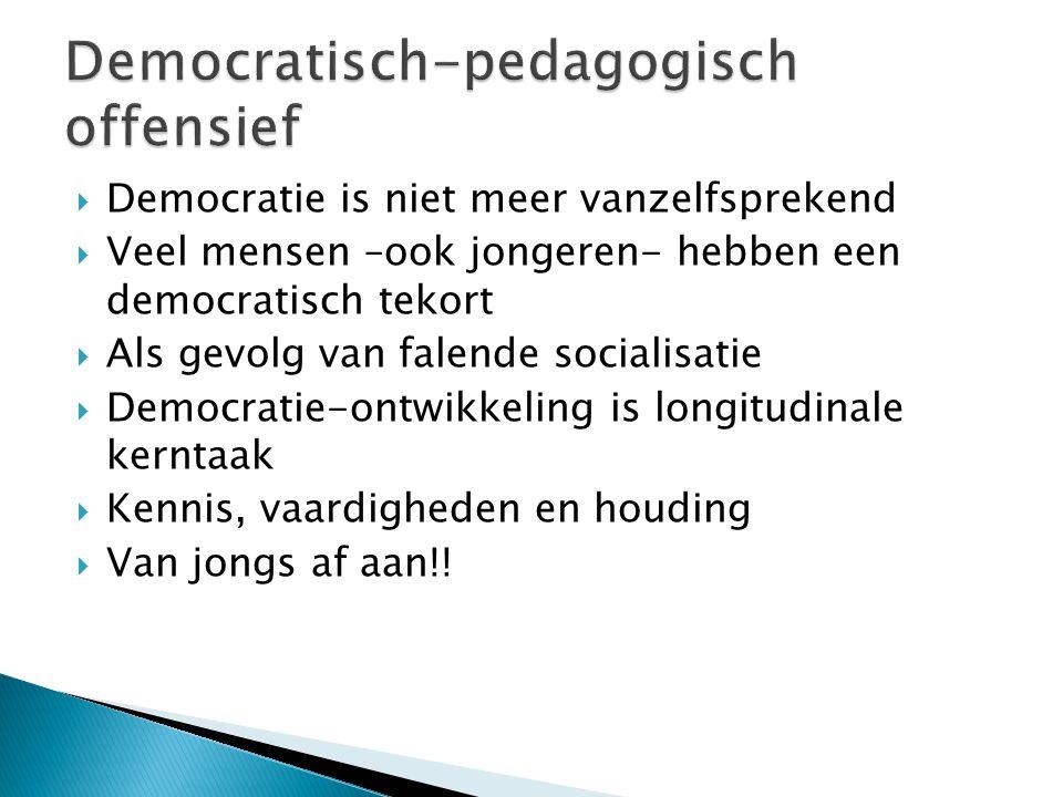  Democratie is niet meer vanzelfsprekend  Veel mensen –ook jongeren- hebben een democratisch tekort  Als gevolg van falende socialisatie  Democratie-ontwikkeling is longitudinale kerntaak  Kennis, vaardigheden en houding  Van jongs af aan!!