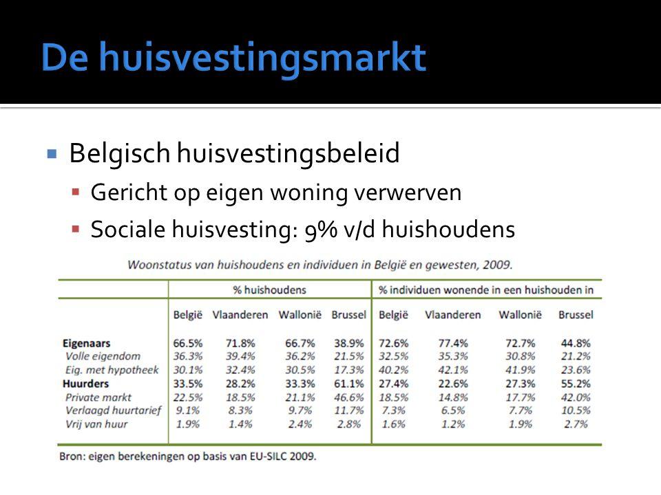  Belgisch huisvestingsbeleid  Gericht op eigen woning verwerven  Sociale huisvesting: 9% v/d huishoudens