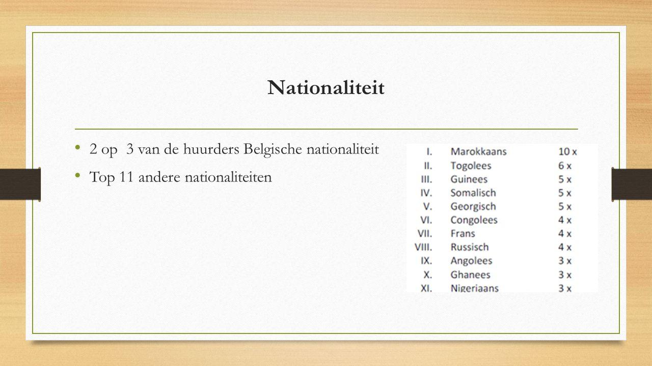 Nationaliteit 2 op 3 van de huurders Belgische nationaliteit Top 11 andere nationaliteiten