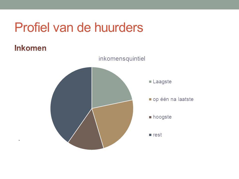 Profiel van de huurders.