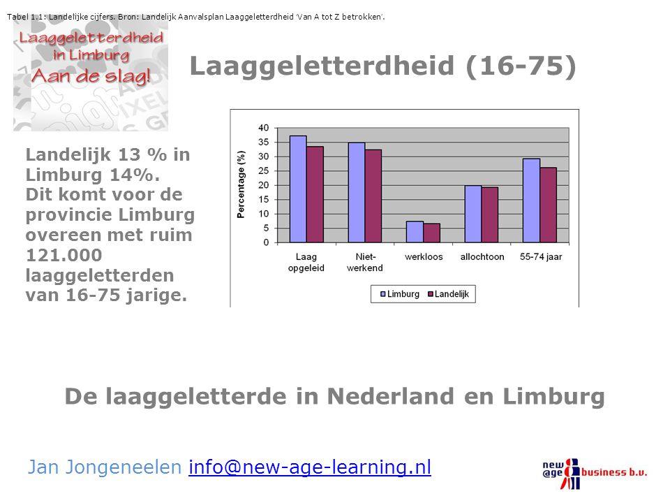 De laaggeletterde in Nederland en Limburg Jan Jongeneelen info@new-age-learning.nlinfo@new-age-learning.nl Laaggeletterdheid (16-75) Tabel 1.1: Landel