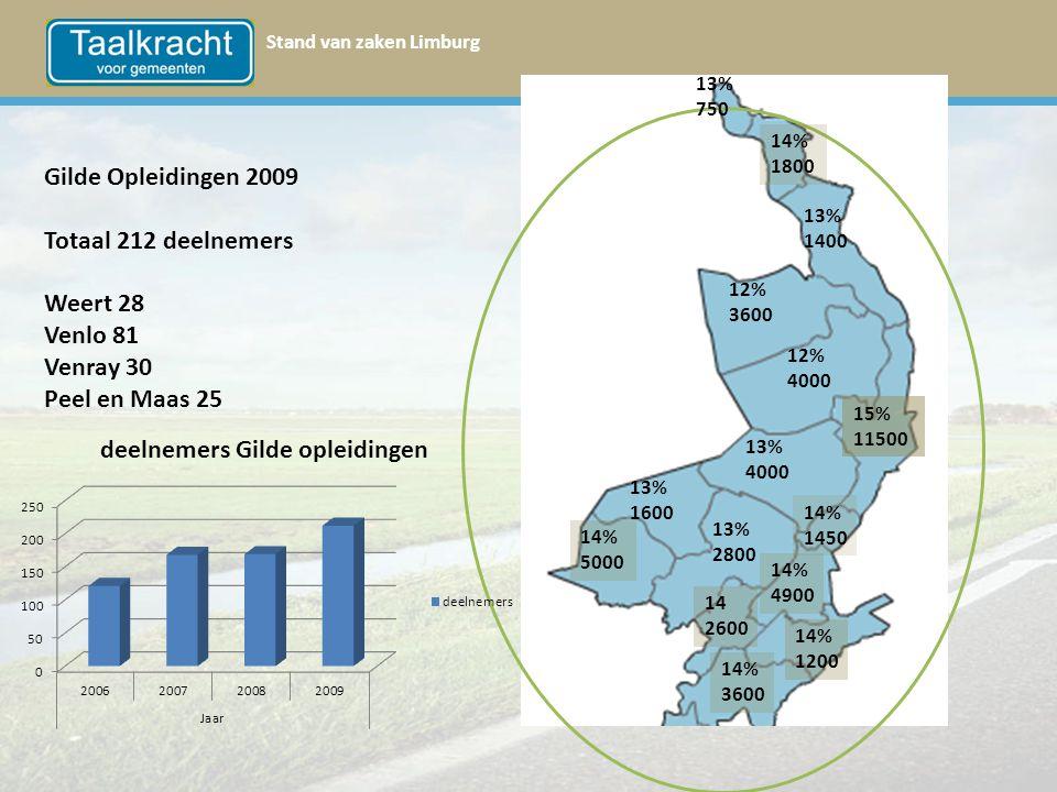 Stand van zaken Limburg 13% 750 Gilde Opleidingen 2009 Totaal 212 deelnemers Weert 28 Venlo 81 Venray 30 Peel en Maas 25 14% 1800 13% 1400 12% 3600 12