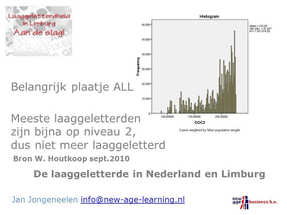De laaggeletterde in Nederland en Limburg Jan Jongeneelen info@new-age-learning.nlinfo@new-age-learning.nl Belangrijk plaatje ALL Meeste laaggeletterd