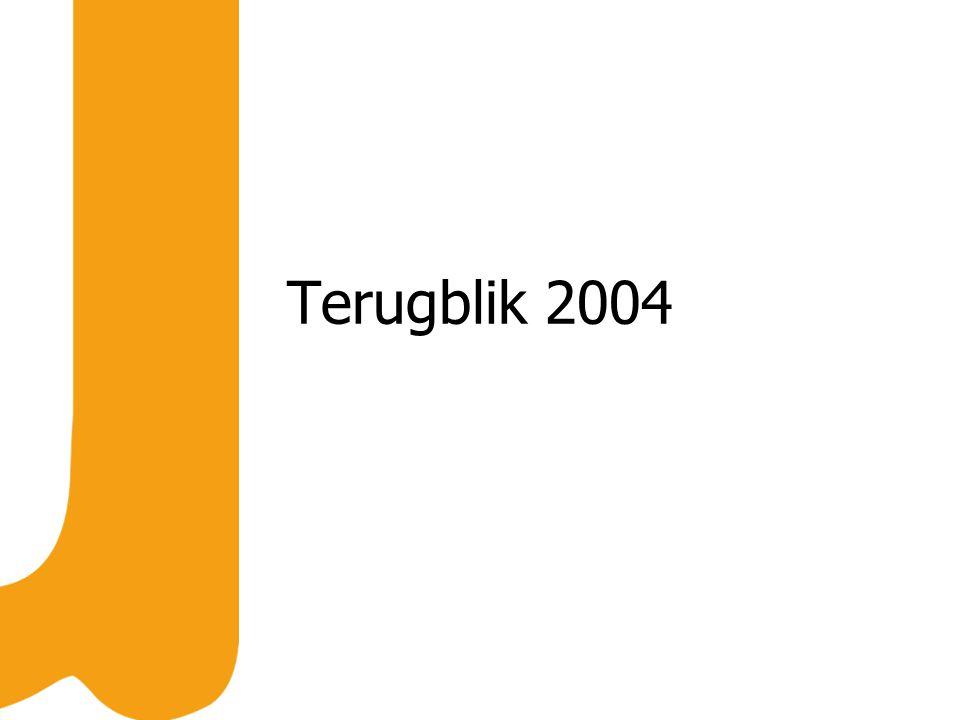 Terugblik 2004