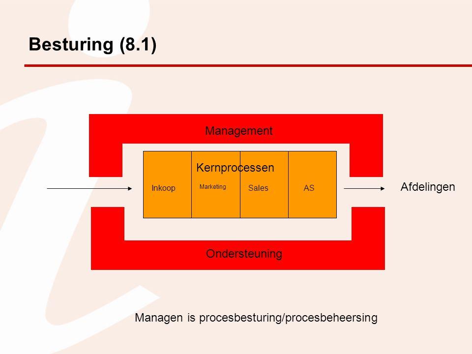 HRM (8.2.7) Zien als input-, troughput-, outputproces.
