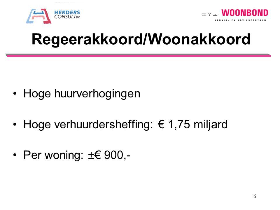 Hoge huurverhogingen Hoge verhuurdersheffing: € 1,75 miljard Per woning: ±€ 900,- Regeerakkoord/Woonakkoord 6