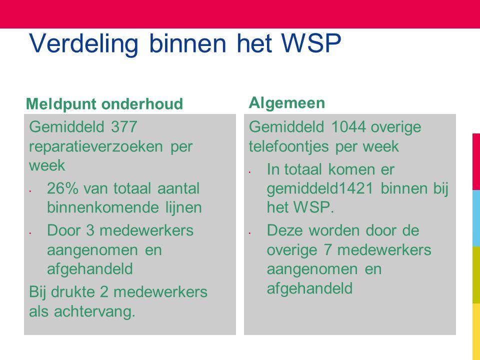 Verdeling binnen het WSP Meldpunt onderhoud Gemiddeld 377 reparatieverzoeken per week 26% van totaal aantal binnenkomende lijnen Door 3 medewerkers aa