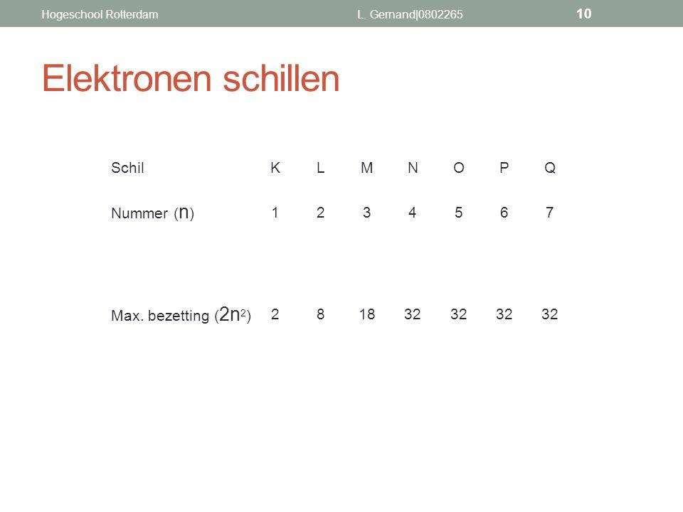 Elektronen schillen SchilKLMNOPQ Nummer ( n ) 1234567 Max. bezetting ( 2n 2 ) 281832 L. Gernand|0802265 10 Hogeschool Rotterdam