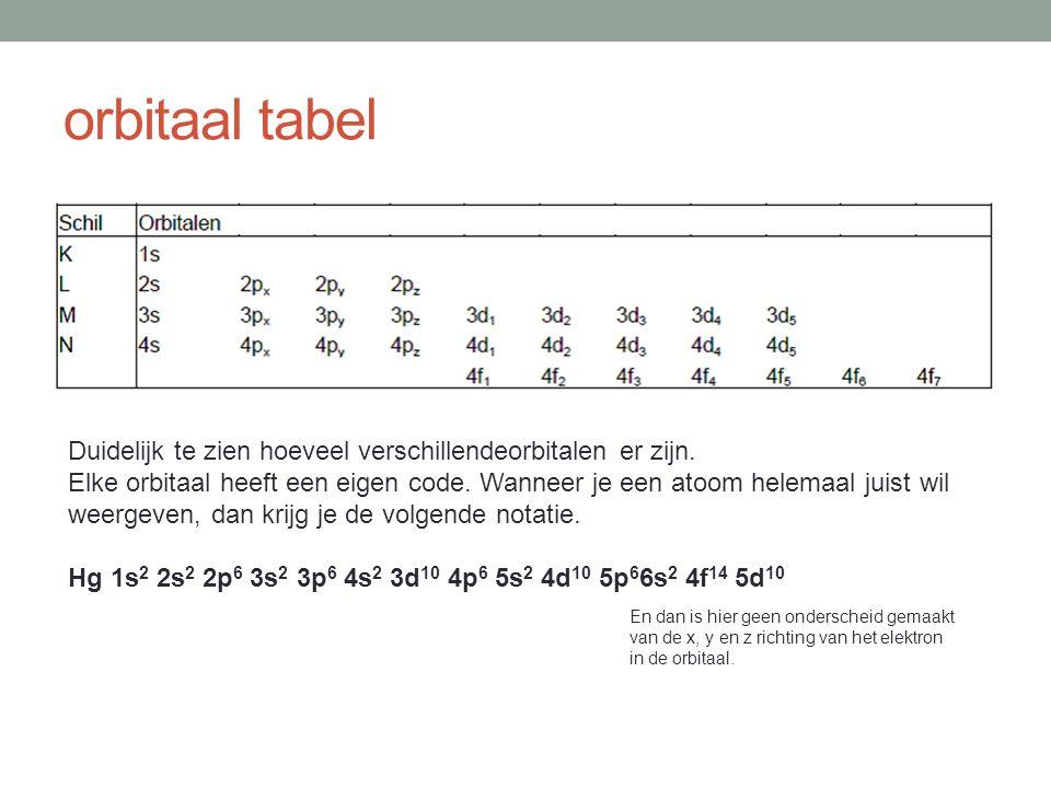 orbitaal tabel Duidelijk te zien hoeveel verschillendeorbitalen er zijn. Elke orbitaal heeft een eigen code. Wanneer je een atoom helemaal juist wil w