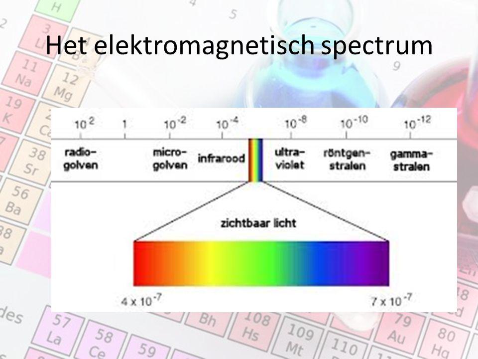 Het elektromagnetisch spectrum