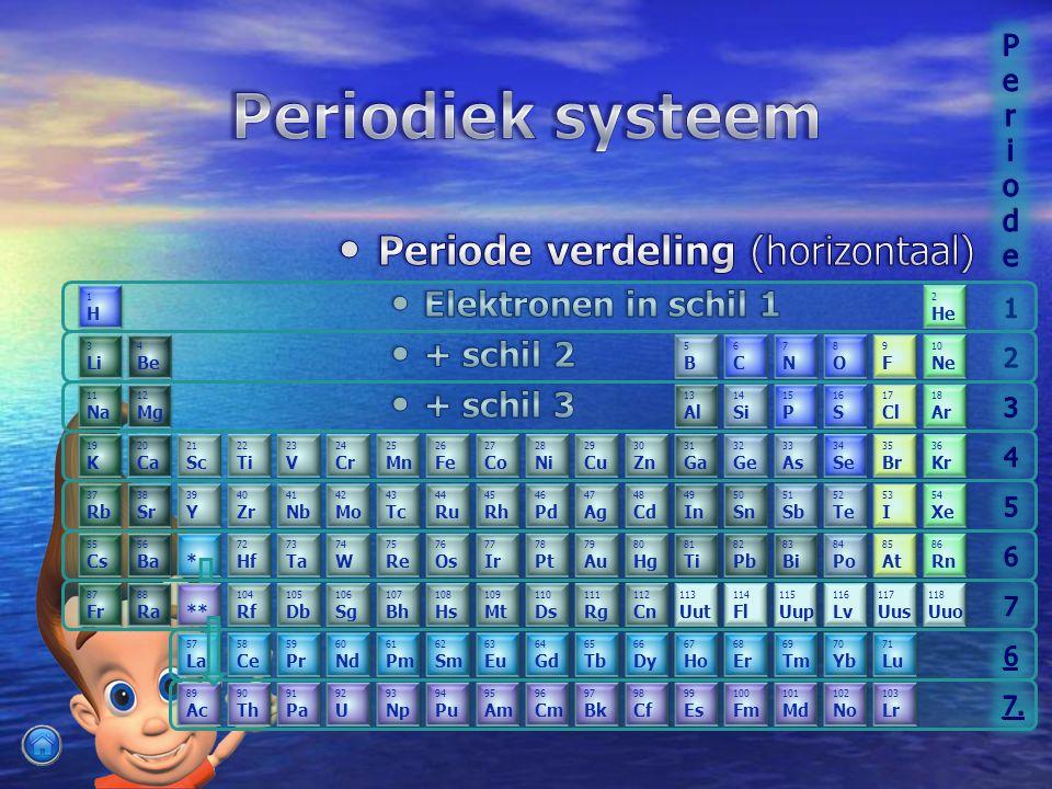 Periode verdeling (horizontaal) Periode verdeling (horizontaal) Elektronen in schil 1 + schil 2 + schil 3 1H1H 1H1H 2 He 2 He 3 Li 3 Li 4 Be 4 Be 5B5B