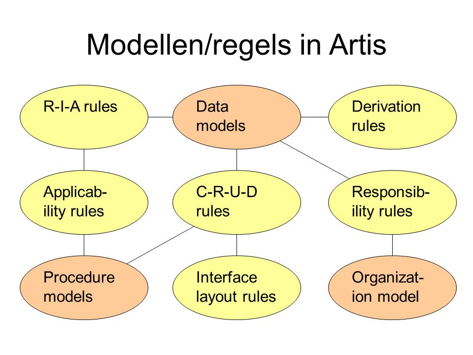 Modellen/regels in Artis Procedure models Organizat- ion model Interface layout rules Responsib- ility rules C-R-U-D rules Data models Derivation rules R-I-A rules Applicab- ility rules