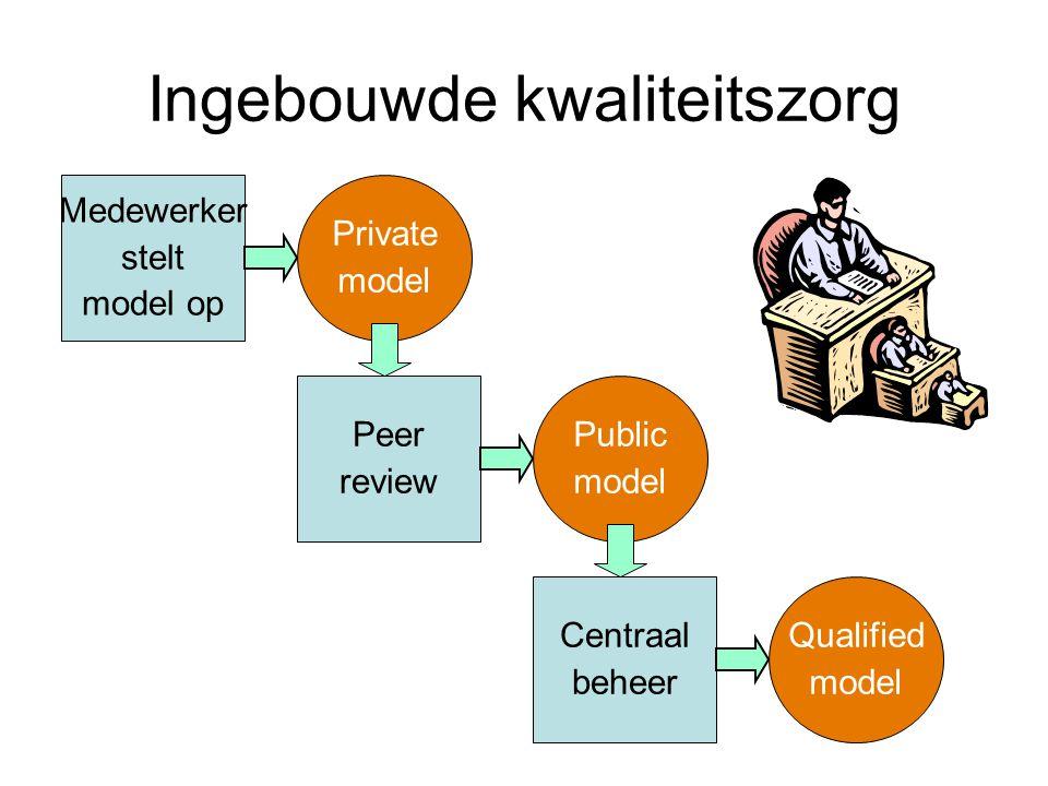 Ingebouwde kwaliteitszorg Medewerker stelt model op Private model Peer review Public model Centraal beheer Qualified model